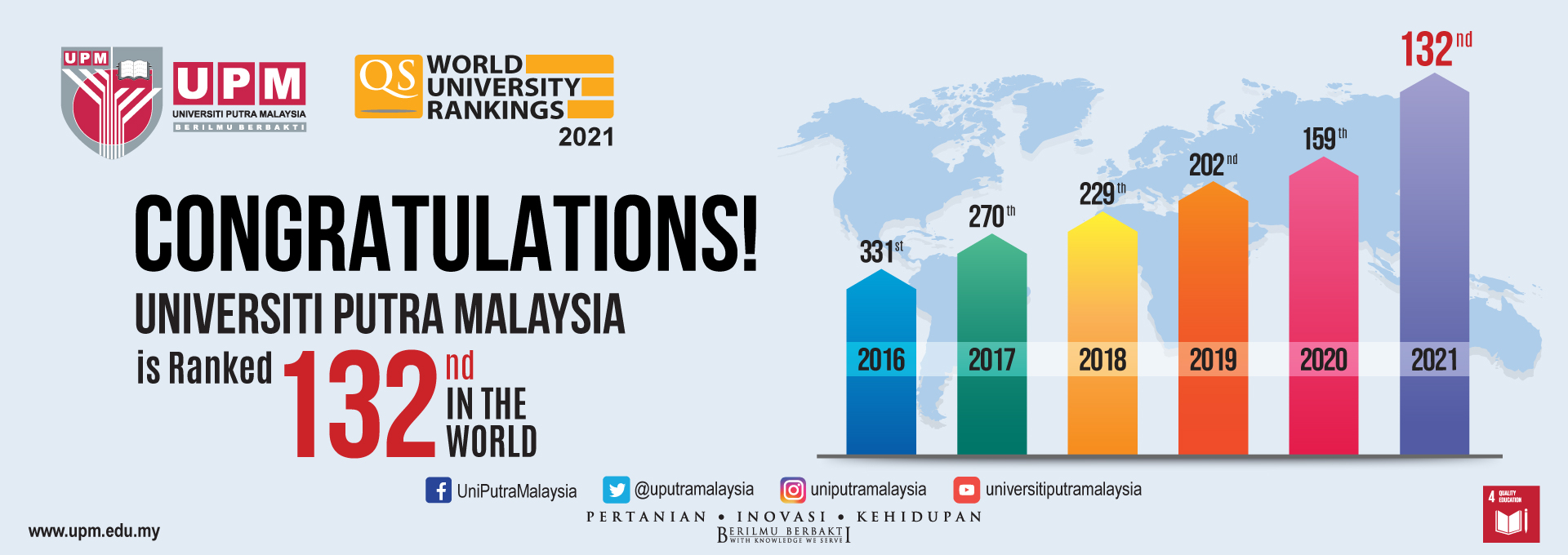 Top 132 universities in the world in the QS World University Rankings 2021